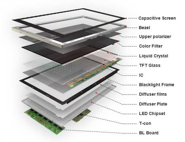 LCD structure